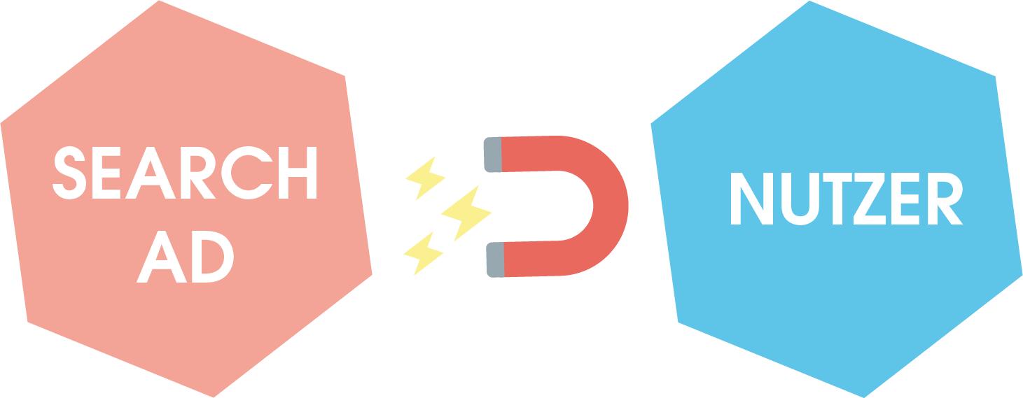 Das Pull-Prinzip von Suchanzeigen zeigt, dass Nutzer von eine bestimmte Intention hat, die Basis für die daraufhin ausgespielte Suchanzeige ist.