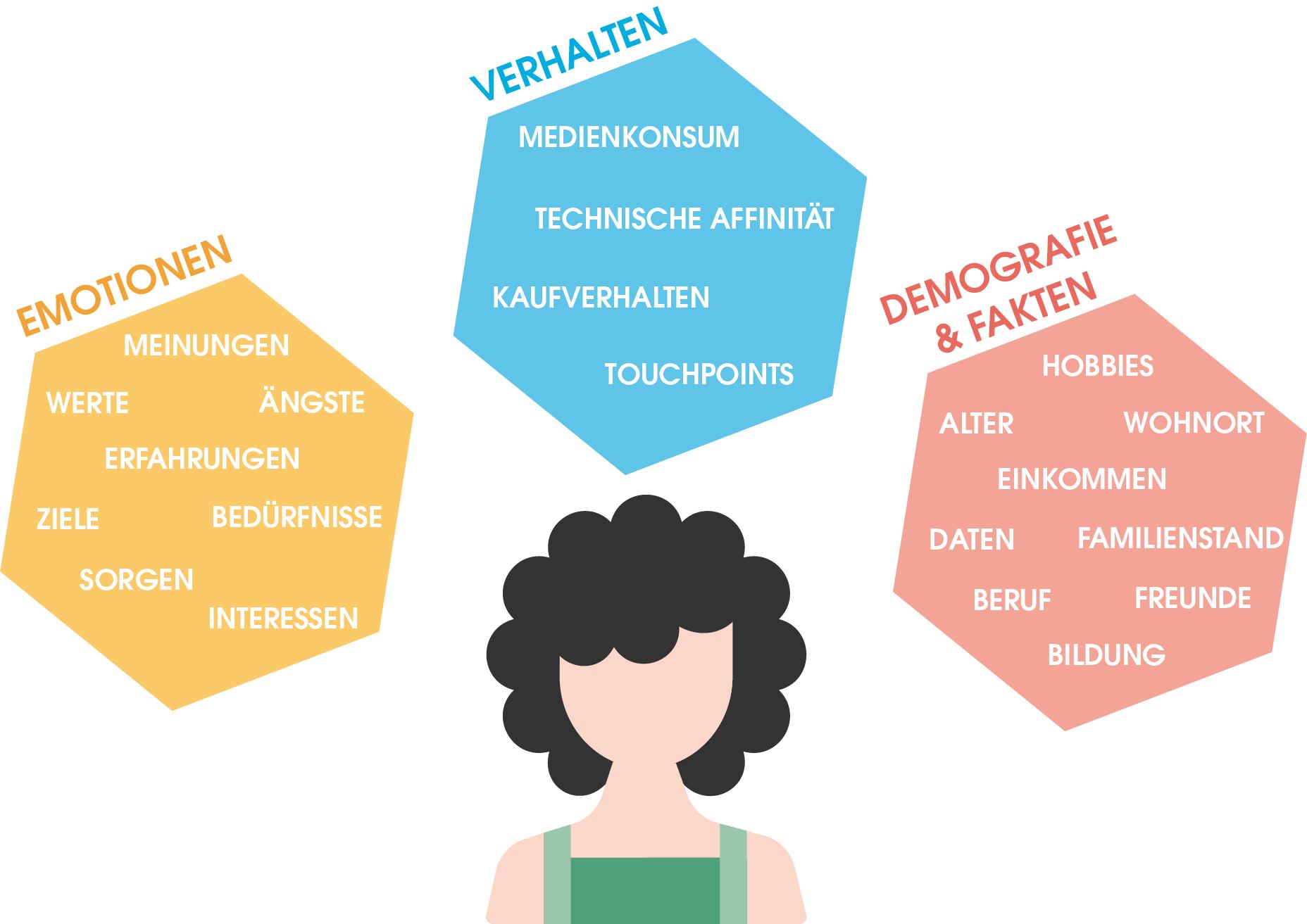 Das beeinflusst eine Persona: Emotionen, Verhalten, Demografie und Fakten
