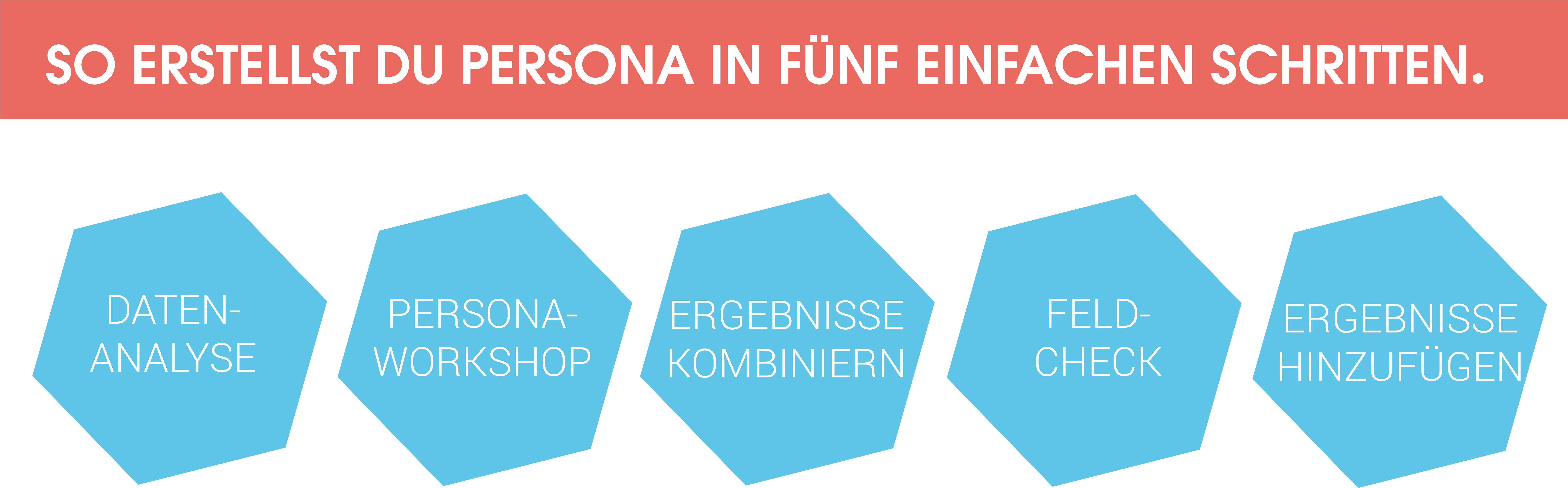 In fünf einfachen Schritten ein Persona-Profil entwickeln: 1. Datenanalyse 2. Persona-Workshop 3. Ergebnisse kombinieren 4. Feld-Check 5. Ergebnisse hinzufügen