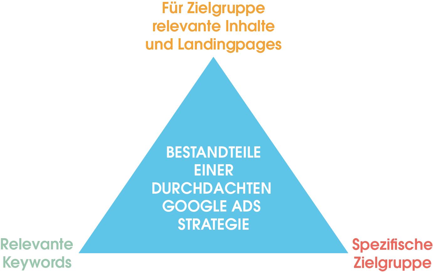 Eine durchdachte Google Ads-Strategie besteht aus einer spezifischen Zielgruppe, relevanten Keywords und zielgruppengerechten und relevanten Inhalten und Landingpages.