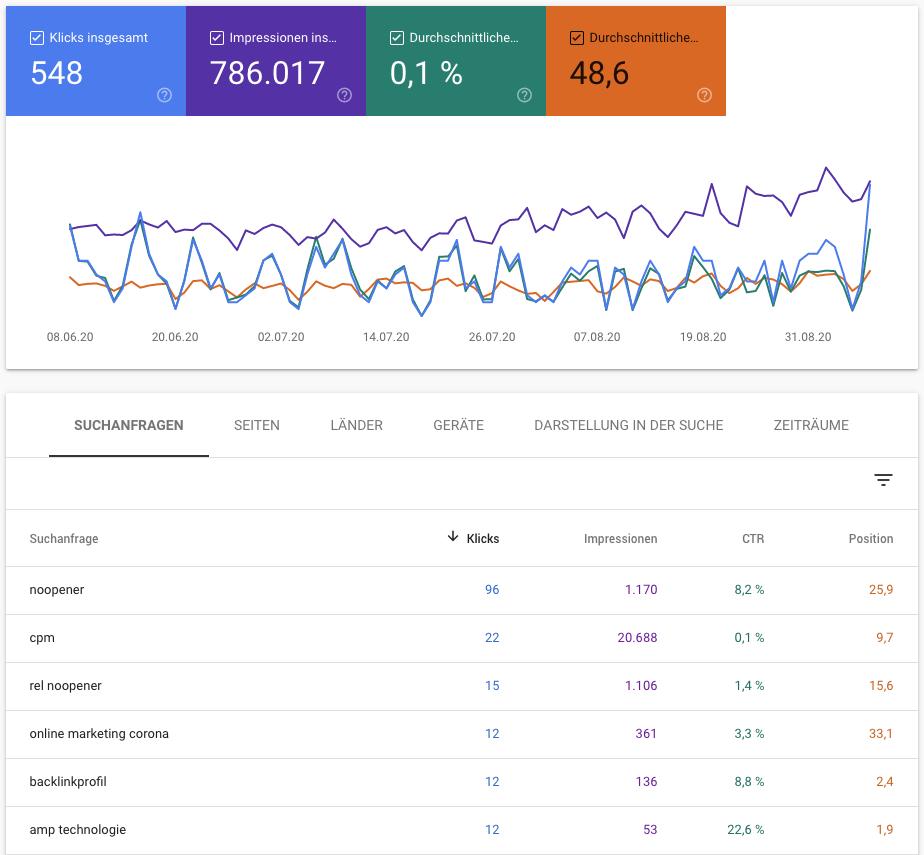 Performance von Snippets anhand verschiedener Kennzahlen überprüfen, Quelle Google Search Console