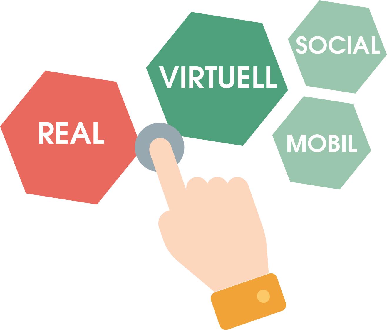 Touchpoints können den Konsumenten auf unterschiedlichste Weise und an unterschiedlichsten Orten begegnen. Dazu gehören sowohl die reale als auch die virtuelle Welt