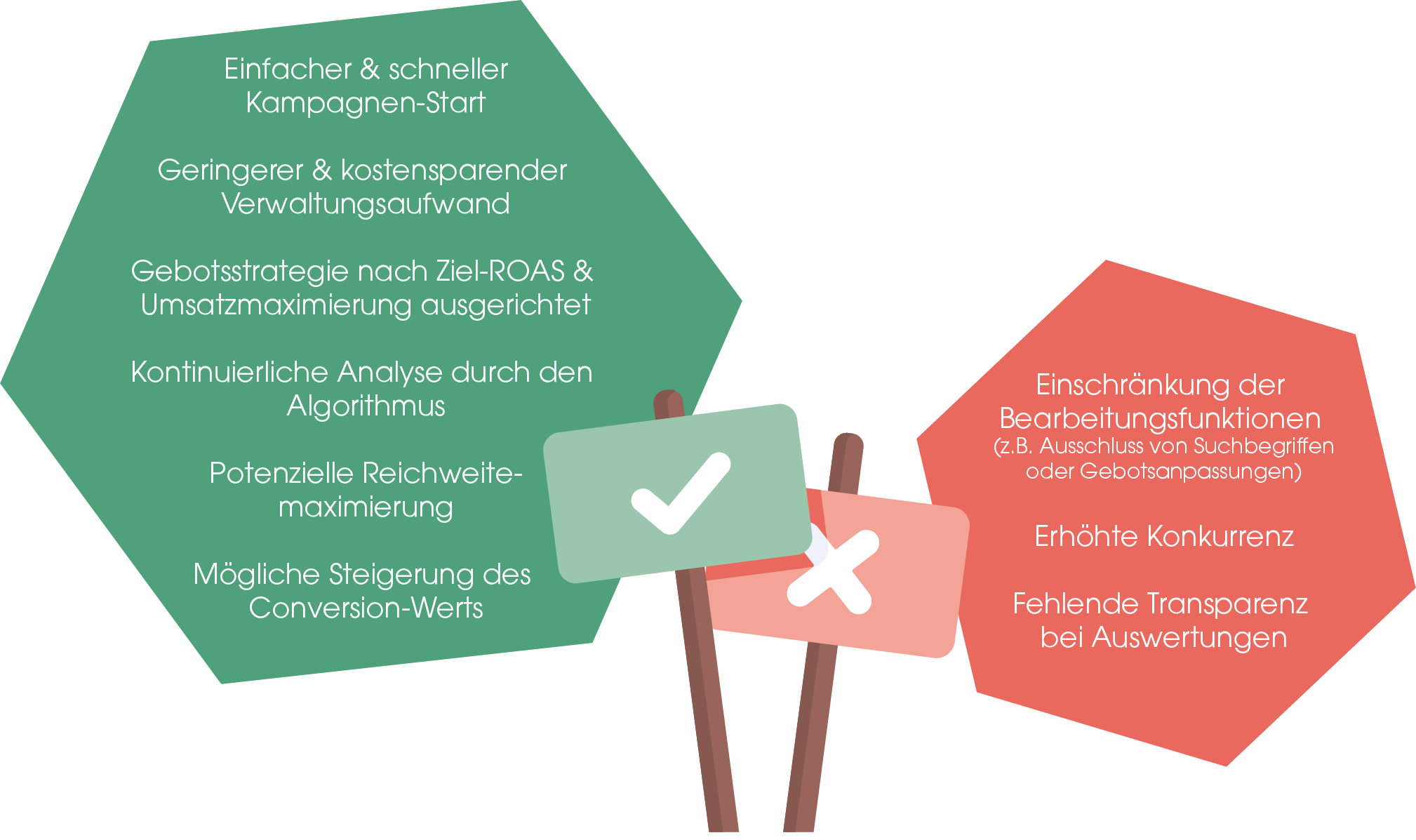 Vorteile: - Einfacher & schneller Kampagnen-Start - Geringerer & kostensparender Verwaltungsaufwand - Gebotsstrategie nach Ziel-ROAS & Umsatzmaximierung ausgerichtet - Kontinuierliche Analyse durch den Algorithmus - Potenzielle Reichweitemaximierung - Mögliche Steigerung des Conversion-Werts  Nachteile: - Einschränkung der Bearbeitungsfunktion (z. B. Ausschluss von Suchbegriffen oder Gebotsanpassungen) - Erhöhte Konkurrenz - Fehlende Transparenz bei Auswertungen