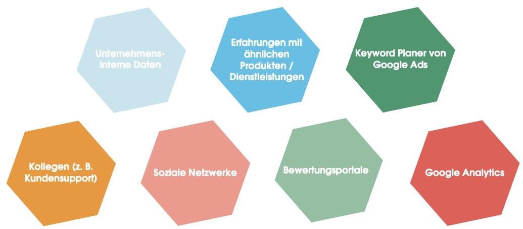 Das Bild zeigt mögliche Informationsquellen, die Du in eine Zielgruppenanalyse mit einbeziehen kannst. Dazu gehören: - Unternehmensinterne Daten - Erfahrung mit ähnlichen Produkten/Dienstleistungen - Keyword Planer von Google Ads - Kollegen (z. B. aus dem Kundensupport) - Soziale Netzwerke - Bewertungsportale - Google Analytics