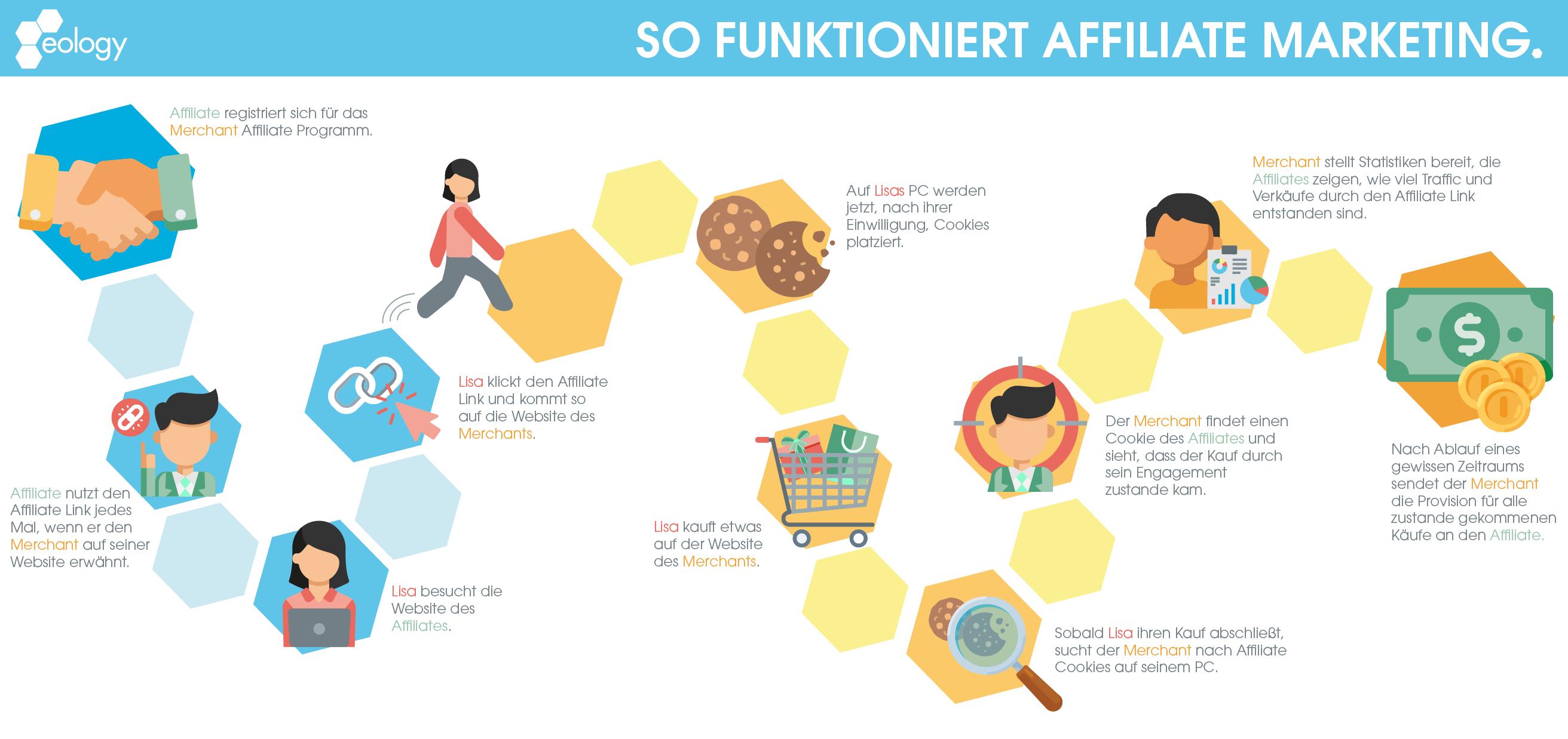 Die Funktionsweise von Affiliate Marketing schrittweise erklärt inklusive Vertragsabschluss, Nutzen des Affiliate Links, Kundenkauf und anschließende Provisionszahlungen