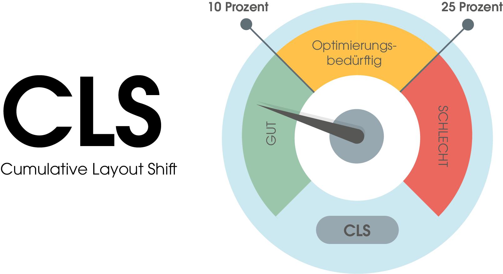 Der CLS (cumulative layout shift)-Score ist in drei Bereiche unterteilt: 1. Gut: 0 bis 10 Prozent Verschiebung 2. Optimierungsbedürftig: 10 bis 25 Prozent Verschiebung 3. Schlecht: 25 Prozent und mehr Verschiebung