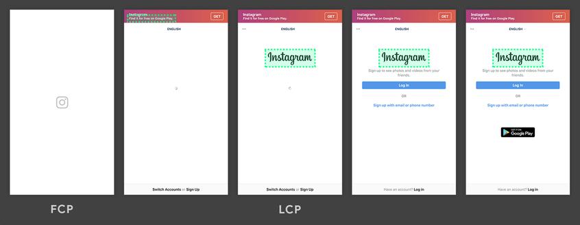 """Das Bild zeigt unterschiedliche Screenshots, die die Login-Fläche von Instagram im Aufbau zeigen. Auf dem ersten Bild ist nur das Logo von Instagram zu sehen. Bereits im zweiten Bild lädt der Header, welcher zu diesem Zeitpunkt der größte Inhalt ist. Im weiteren Verlauf lädt neben dem Schriftzug """"Instagram"""" auch das Login-Feld. Der Schriftzug ist dabei das größte Element, weshalb der LCP erreicht ist, sobald dieses geladen ist (hier Bild 3 von 5)."""
