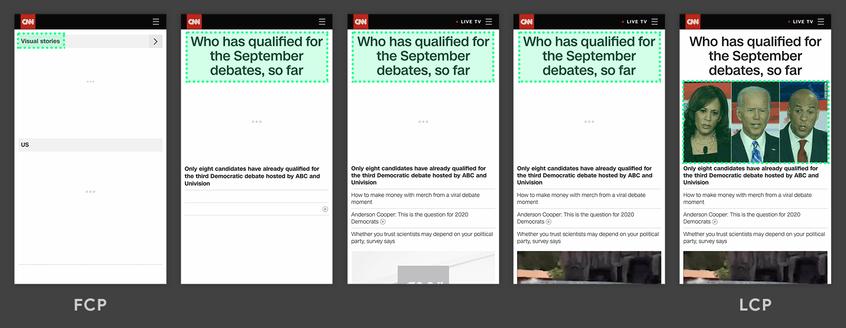 Das Bild zeigt unterschiedliche Screenshots, die eine Website im Aufbau zeigen. Auf dem ersten Bild ist nur die Suchleiste und die dort eingegebene Suche zu sehen. im weiteren Verlauf baut sich die Überschrift und Textfelder auf. Hier ist die Überschrift das größte Element (grün gekennzeichnet). Nach einiger Zeit baut sich zusätzlich noch einBild auf, welches von da an das größte Element der Seite ist. Somit ist hier der LCP erreicht (Bild 5 von 5).