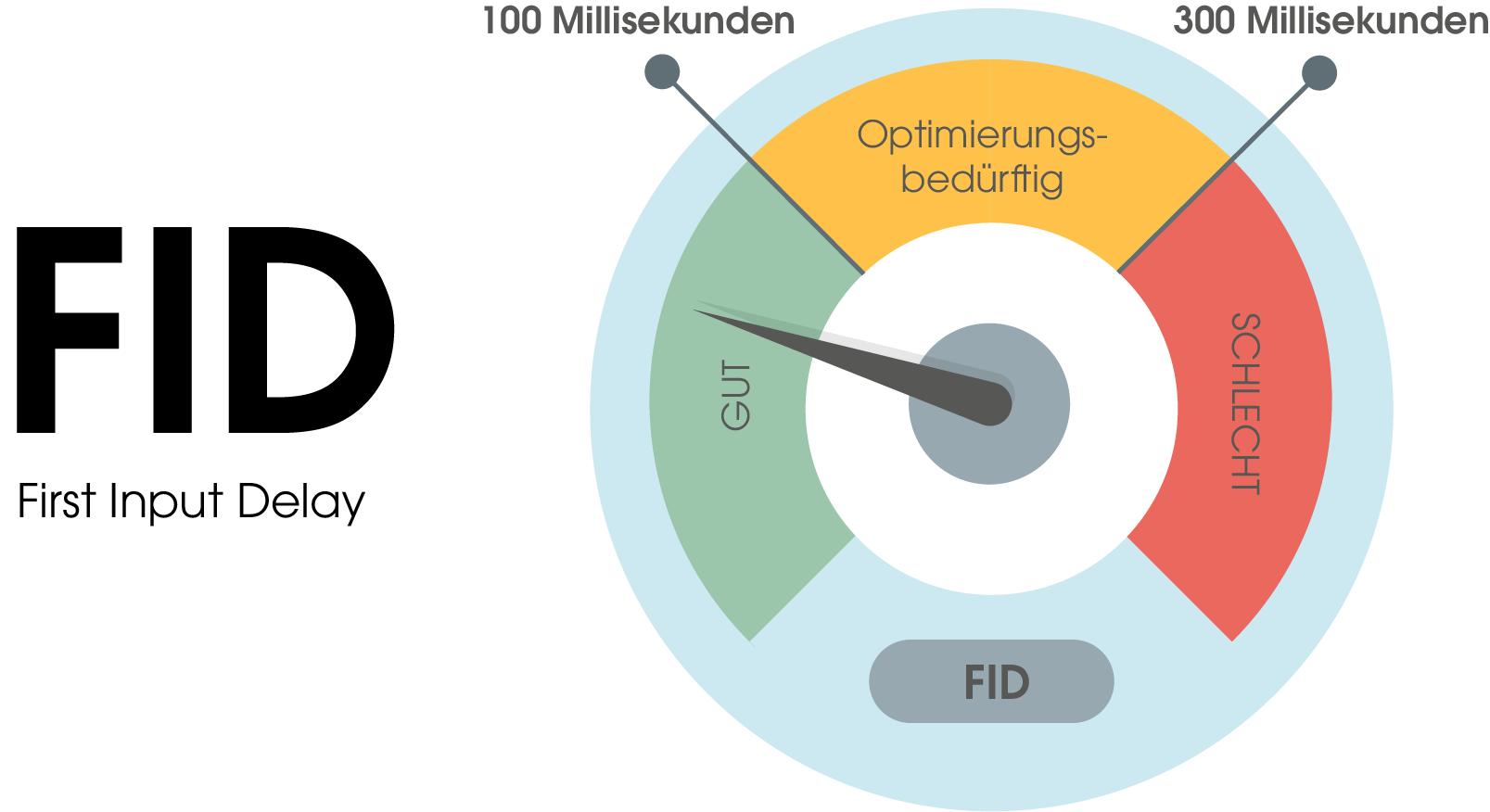 Der FID (first input delay)-Score ist in drei Bereiche unterteilt: 1. Gut: 0 bis 100 Millisekunden bis zur Interaktivität 2. Optimierungsbedürftig: 100 bis 300 Millisekunden bis zur Interaktivität 3. Schlecht: 300 Millisekunden und mehr bis zur Interaktivität