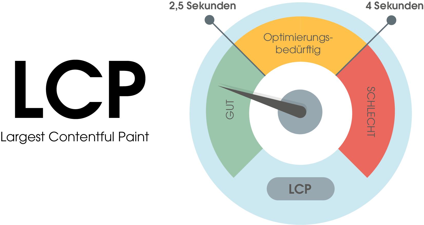 Der LCP (largest contentful paint)-Score ist in drei Bereiche unterteilt: 1. Gut: 0 bis 2,5 Sekunden Ladezeit 2. Optimierungsbedürftig: 2,5 bis 4 Sekunden Ladezeit 3. Schlecht: 4 Sekunden Ladezeit und mehr
