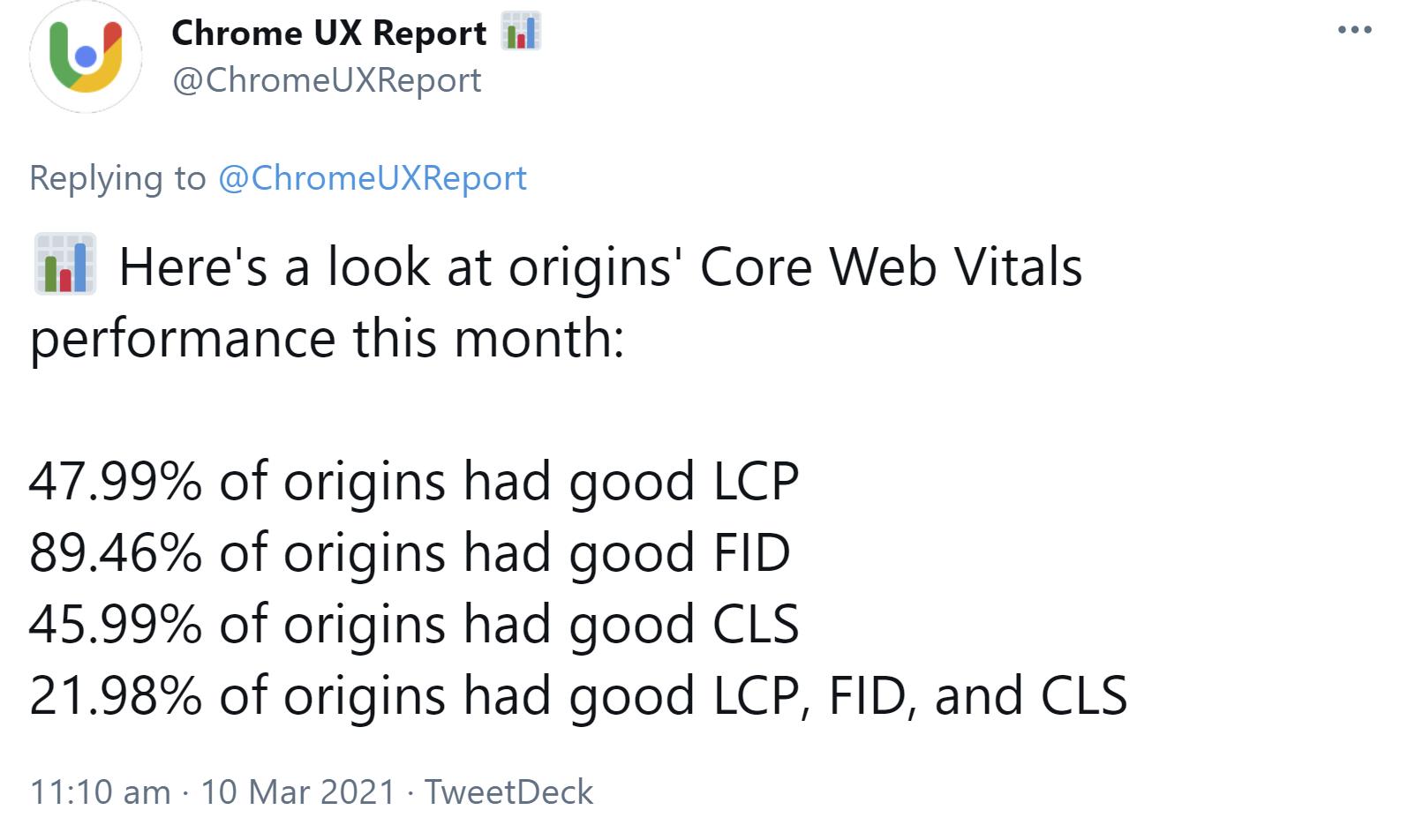 Das Bild zeigt eine Veröffentlichung von Chrome UX Report. Hier werden aktuelle Zahlen zum Core Web Vital-Stand von Websites gezeigt. Dabei haben knapp 48 % einen guten LCP-Score, beinahe 90 % einen guten FID-Wert und ungefähr 46 % einen guten CLS-Score. Gute Werte in allen drei Metriken haben dagegen nur knapp 22 % aller Domains.
