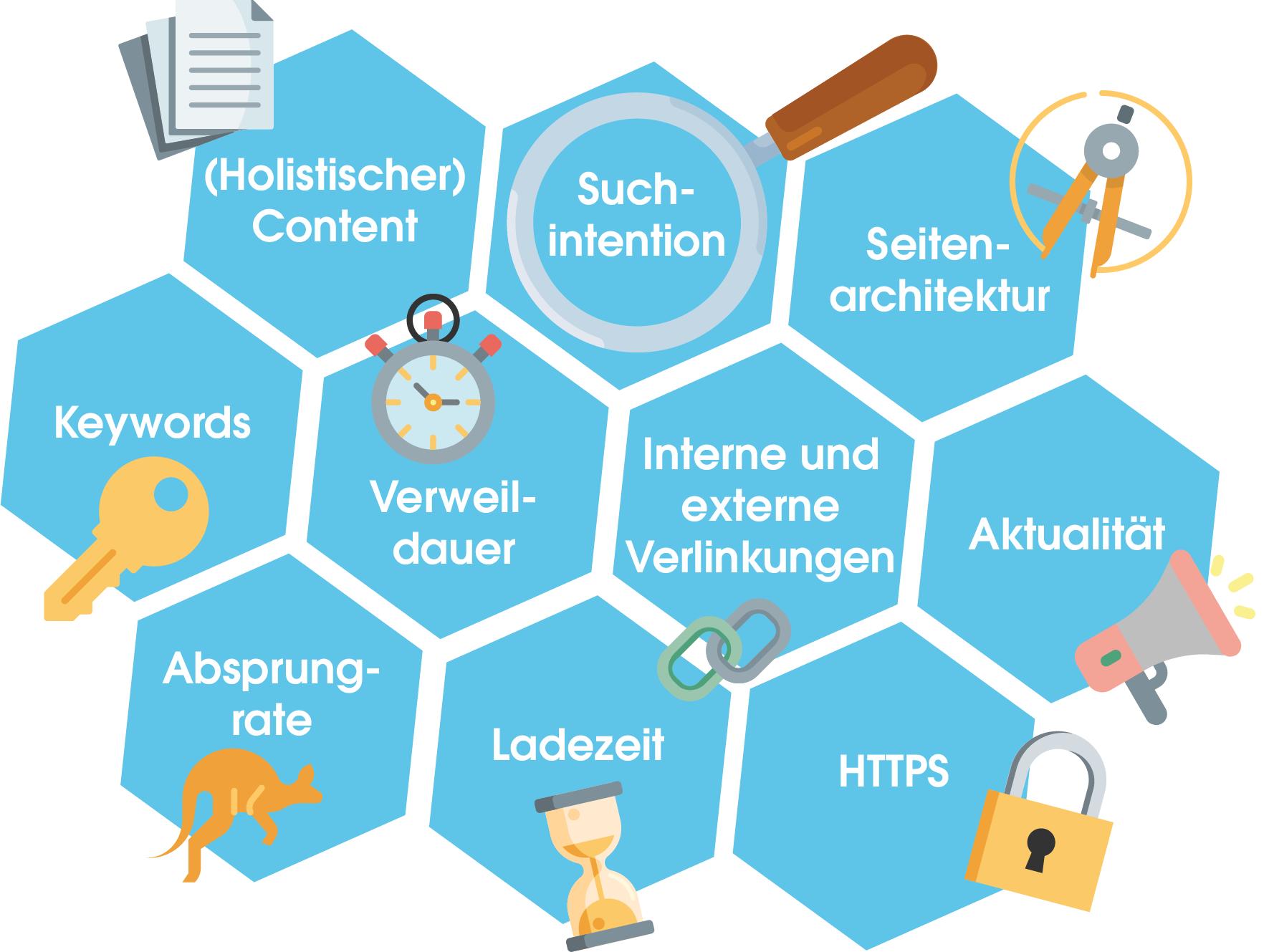 Die Grafik zeigt die Top10-Rankingfaktoren auf einen Blick. Dazu zählen: - (Holistischer) Content - Suchintentionen - Seitenarchitektur - Keywords - Verweildauer - Interne und externe Verlinkungen - Aktualität - Absprungrate - Ladezeit - HTTPS
