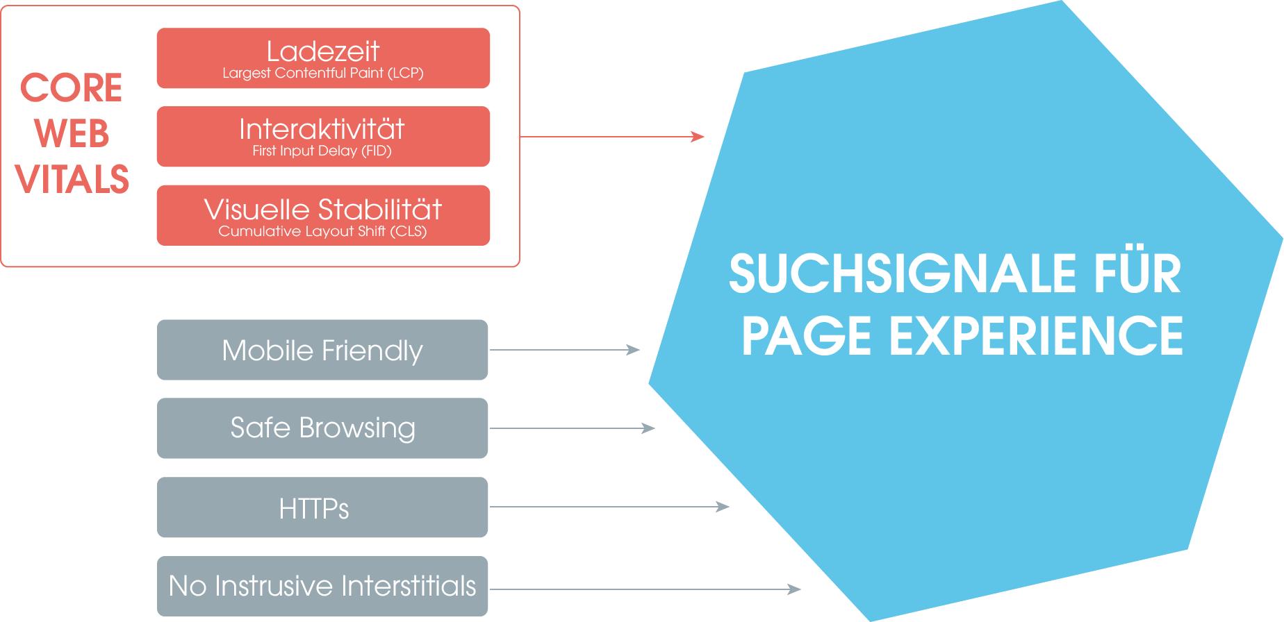 Auf dem Bild siehst Du eine blaue Wabe, die die Summe der Suchsignale des Page Experience Rankingfaktors darstellt. In diesem Faktor fließen verschiedene Aspekte ein: Mobile Friendly, Safe Browsing, HTTPs und no instrusive Interstitials sind dabei bereits vorhandene Metriken. Neu dazu kommen die Core Web Vitals (hier rot gekennzeichnet), welche aus LCP, FID und CLS bestehen und den PageSpeed ersetzen.