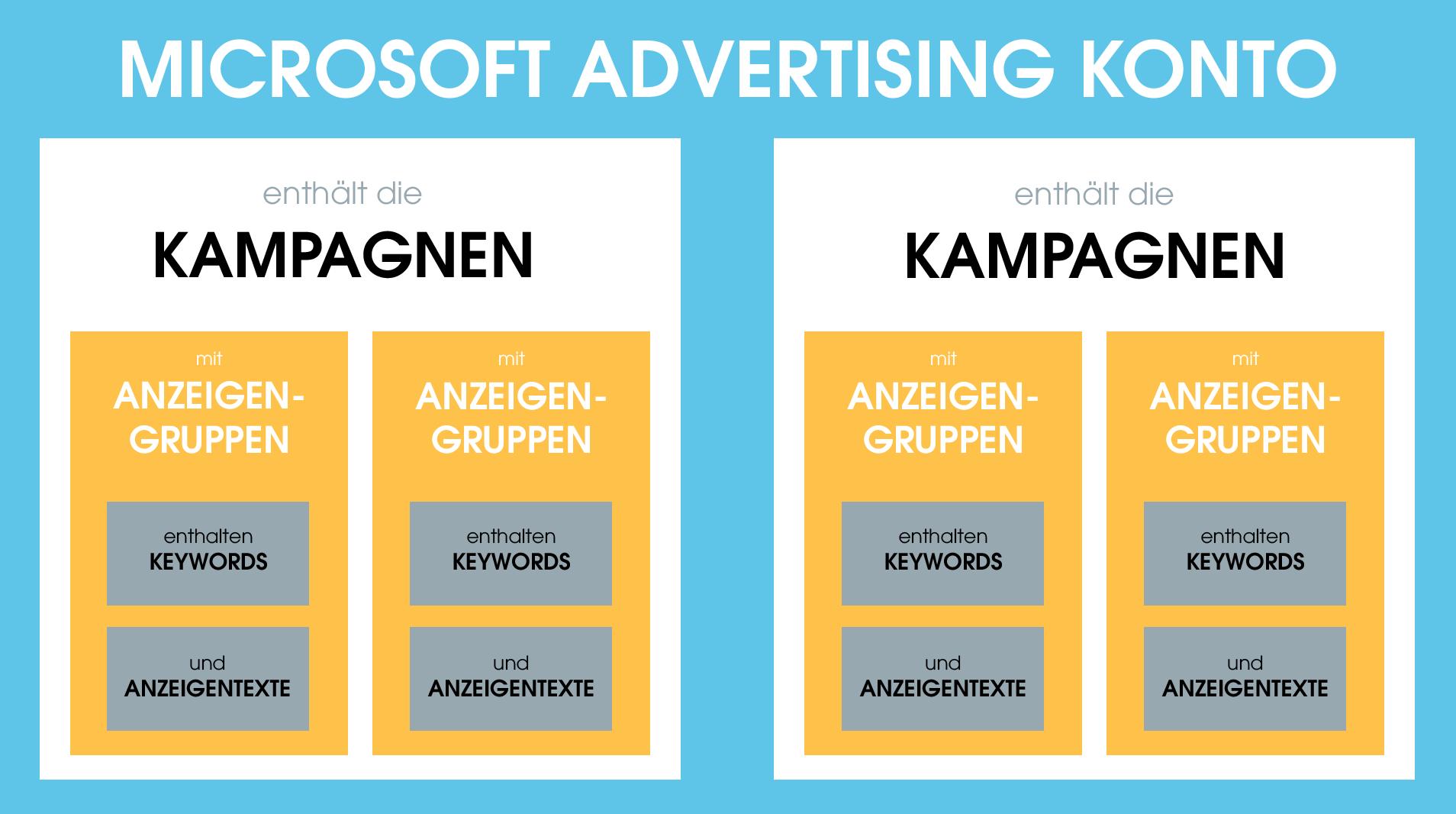 Aufbau des Microsoft Advertising-Kontos: Das Konto beinhaltet Kampagnen, welche die übergreifende Ebene für alle Anzeigengruppen sind. In den Anzeigengruppen sind dann wiederum wichtige Keywords und die passenden Anzeigentexte enthalten.