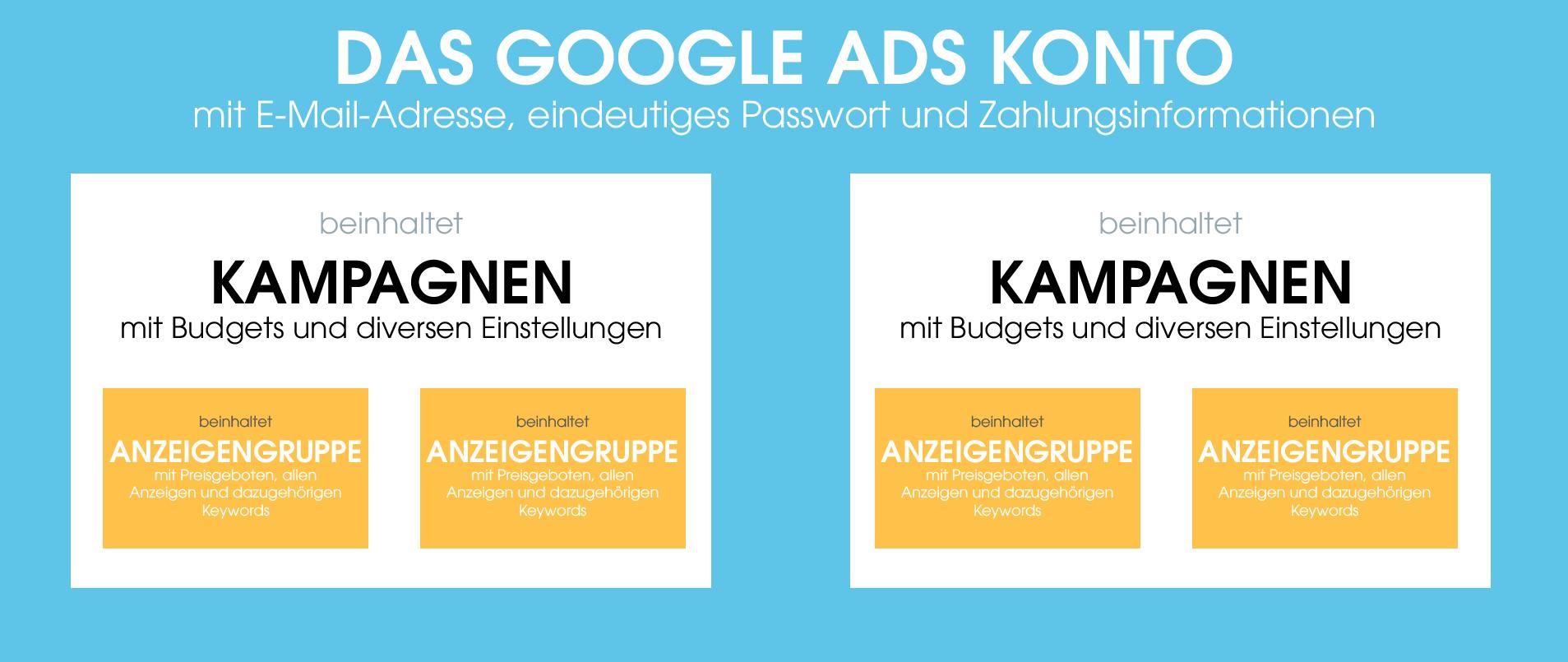 In der Grafik ist der Aufbau eines Google Ads Kontos zu sehen. Es beinhaltet verschiedene Kampagnen, welche wiederum Anzeigegruppen beinhalten, in denen die Preisgebote, Anzeigen und Keywords zu finden sind.