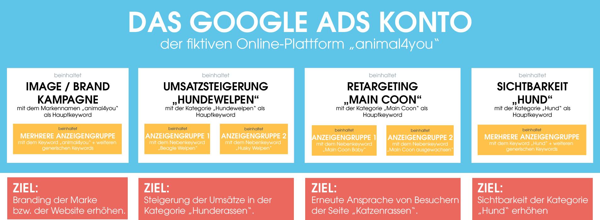 Die Grafik veranschaulicht die Clusterung eines Google Ads Kontos nach Zielen. Dabei werden die Kampagnen bewusst nach den entsprechenden Zielen benannt, um darauf den Fokus zu legen. Neben einer Brand Kampagne, um das Image zu steigern, gibt es deshalb auch umsatzsteigernde und Retargeting-Kampagnen.