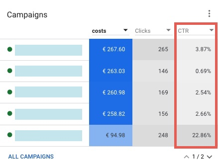 The campaigns are displayed in the Google Ads overview. There are three columns for the campaigns with the key figures costs, clicks and CTR. The CTR is highlighted in red.