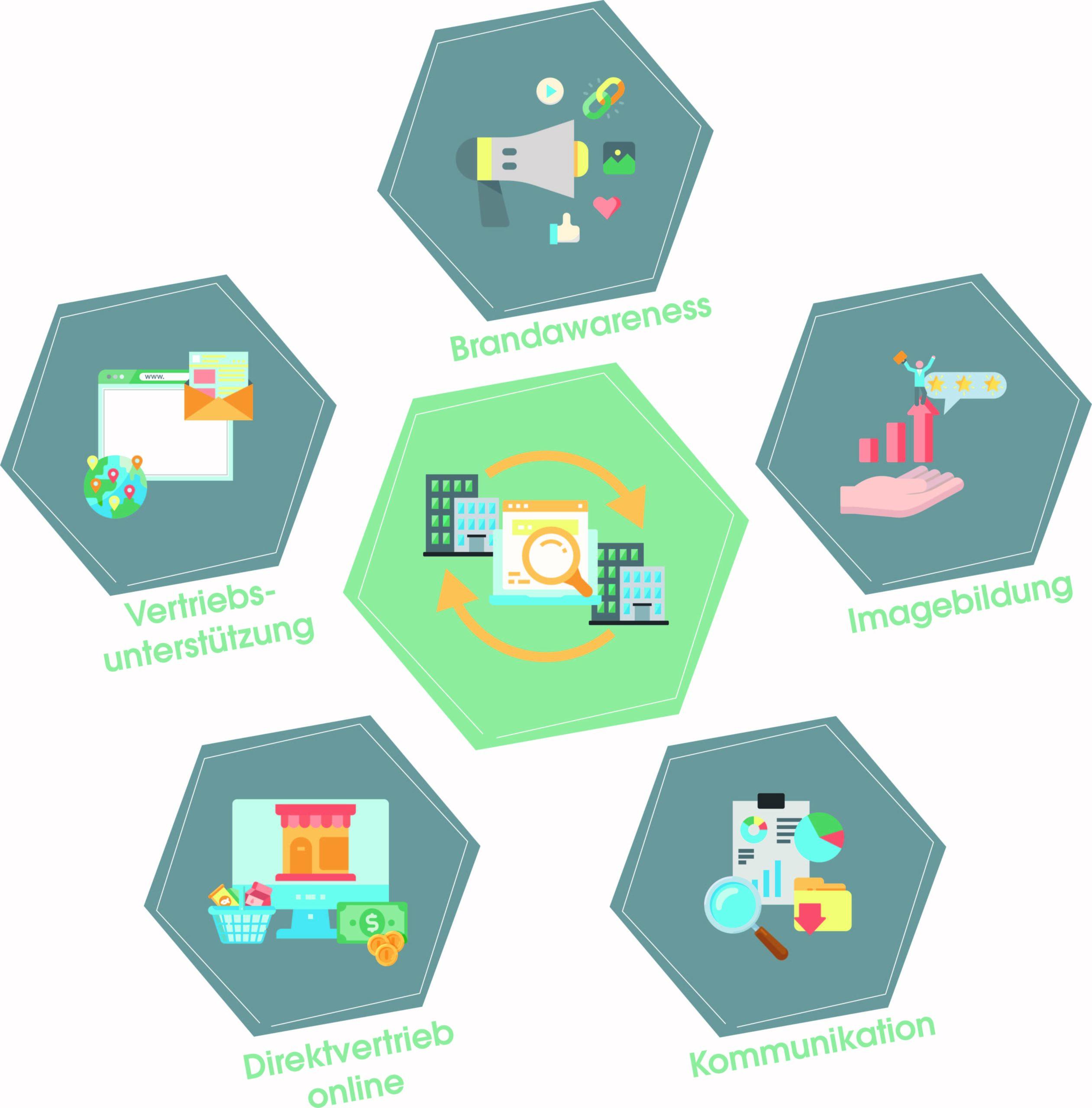 Auf dem Bild sind 5 wichtige Ziele des B2B Search Marketing zu sehen. Zu ihnen zählen: - Steigerung der Brandawareness - Imagebildung im Internet - Kommunikationspotenziale ausschöpfen - einen online Direktvertrieb etablieren - Search Marketing als Vertriebsunterstützung nutzen