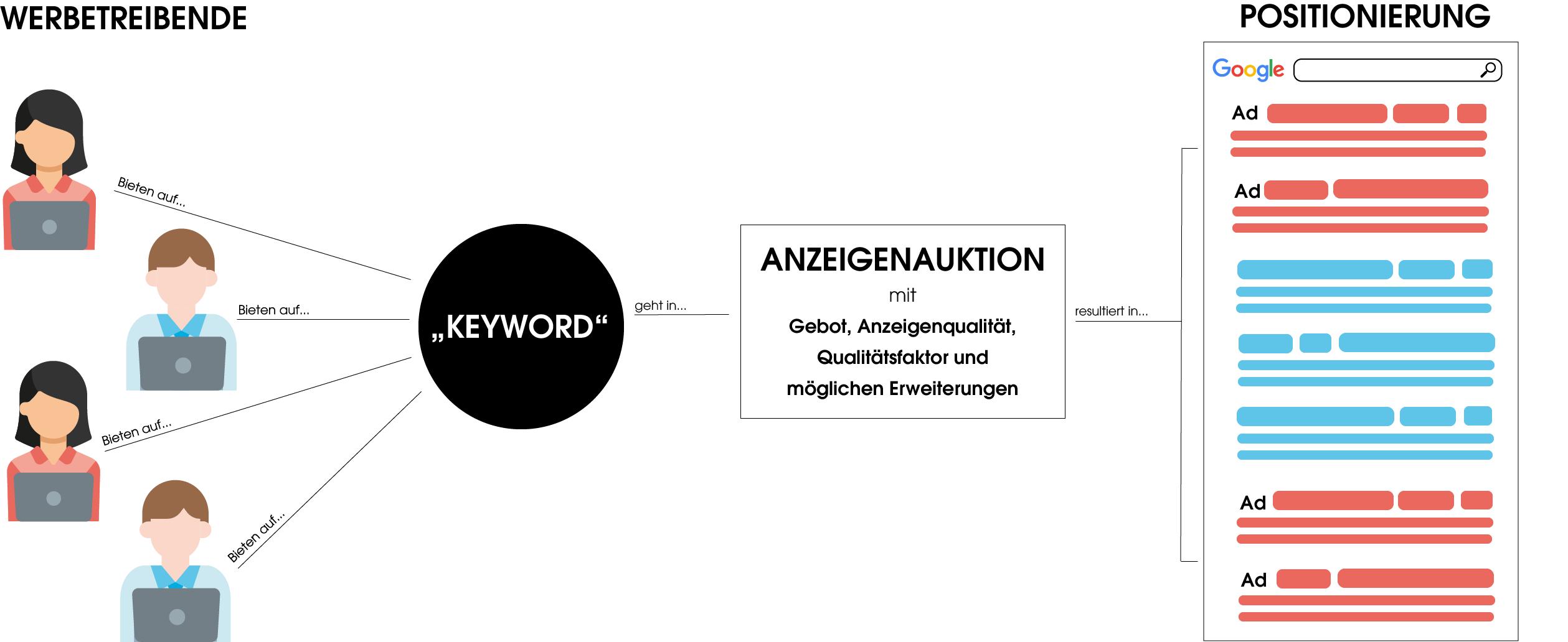 Das Bild zeigt den Ablauf des Auktionsprozesses einer Werbeanzeige. Dabei bieten im ersten Schritt Werbetreibende auf ein Keyword bzw. buchen dieses in ihr Konto ein. Danach werden verschiedene Faktoren in der Anzeigenauktion betrachtet, welche wiederum in der Positionierung der Anzeige resultieren.