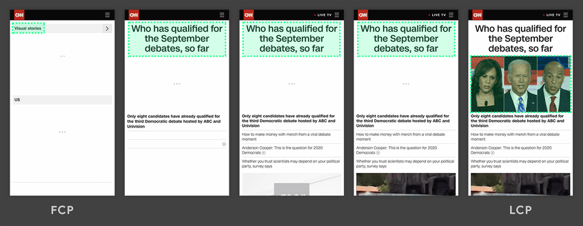 The image shows different screenshots, which show a website under construction. On the first image only the search bar and the search entered there can be seen. In the further course the heading and text fields are built up. Here the headline is the largest element (marked green). After some time an additional image is built up, which from then on is the largest element of the page. Thus the LCP is reached here (picture 5 of 5).