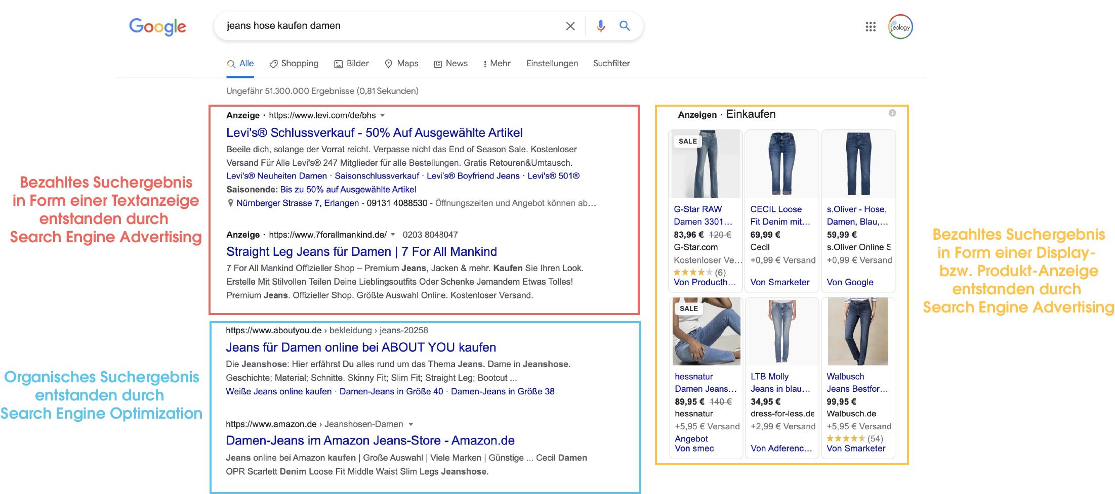 """Das Bild zeigt einen Screenshot der Google Suche zum Keyword """"Jeans Hose kaufen Damen"""". Hierbei werden sowohl Text- (rot markiert) als auch Produktanzeigen (orange markiert) ausgespielt, welche jeweils oberhalb bzw. neben den organischen Suchergebnissen (blau markiert) angezeigt werden."""