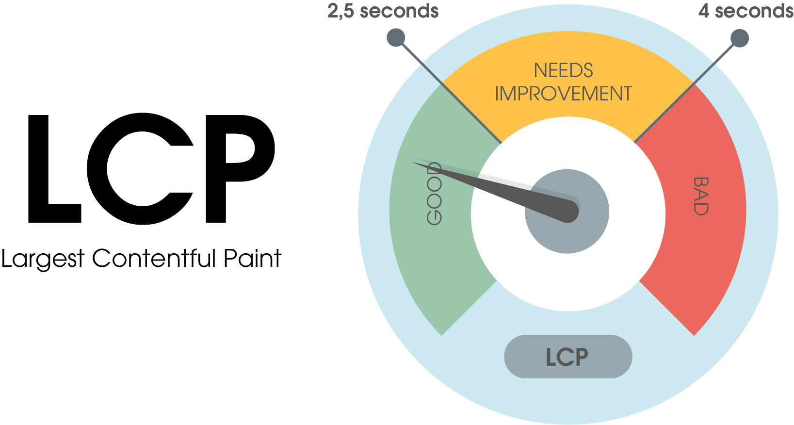 The LCP (largest contentful paint) score is divided into three ranges: 1. good: 0 to 2.5 seconds loading time 2. in need of optimization: 2.5 to 4 seconds loading time 3. bad: 4 seconds loading time and more