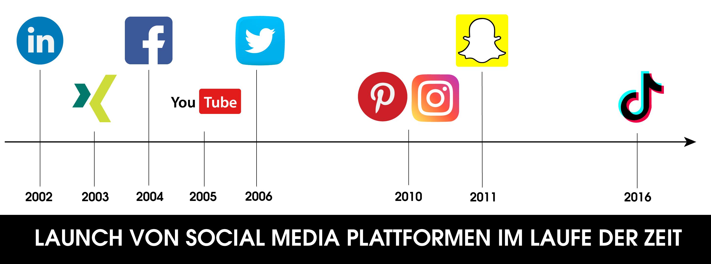 Die Grafik zeigt die Entwicklungen im der einzelnen Social Media Plattformen im Laufe der Zeit. Hier siehst Du die beliebtesten Social Media Plattformen und wann sie gelauncht wurden.