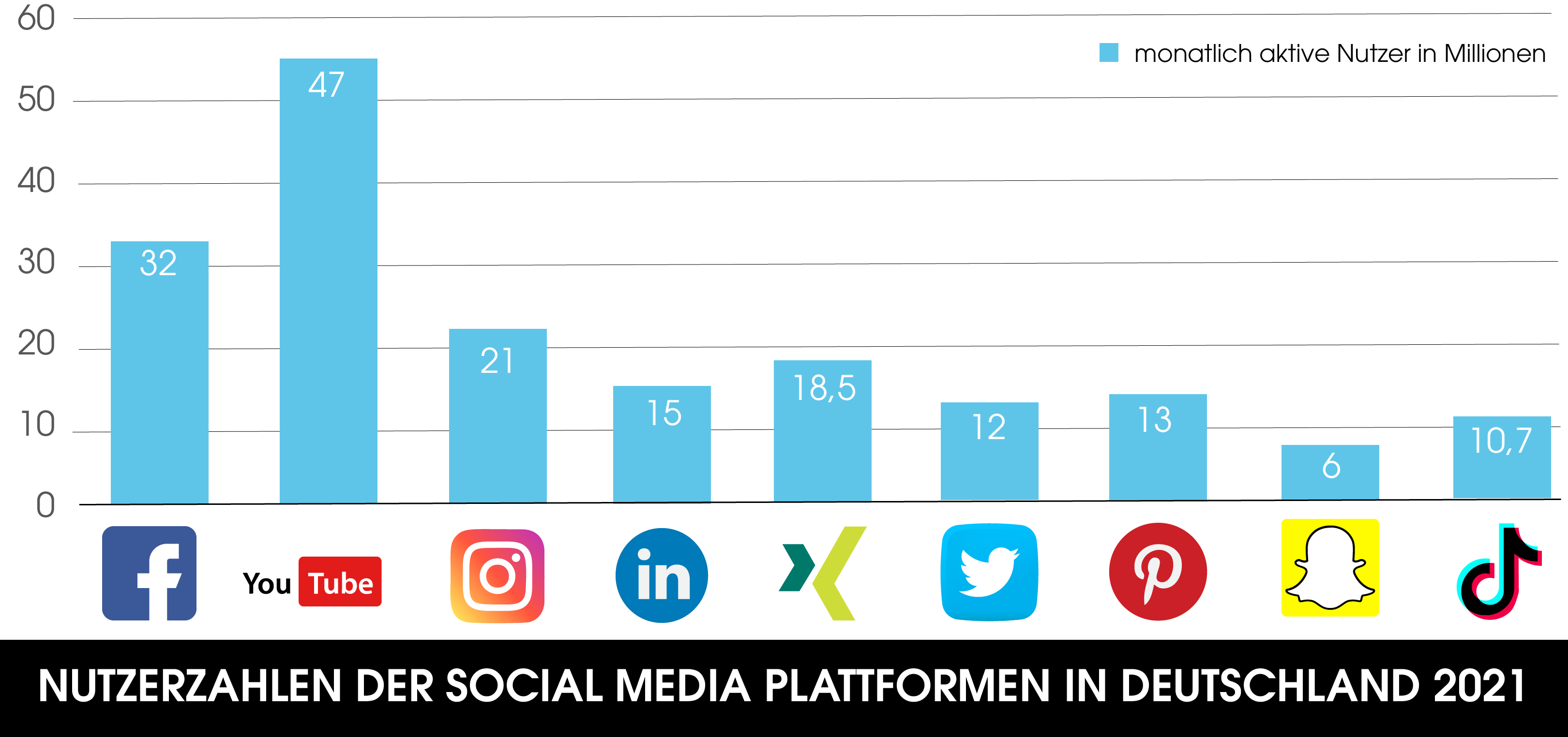 Die Grafik zeigt die monatlich aktiven Nutzer der beliebtesten Social Media Plattformen in Deutschland 2021. Gemessen wird in Millionen.