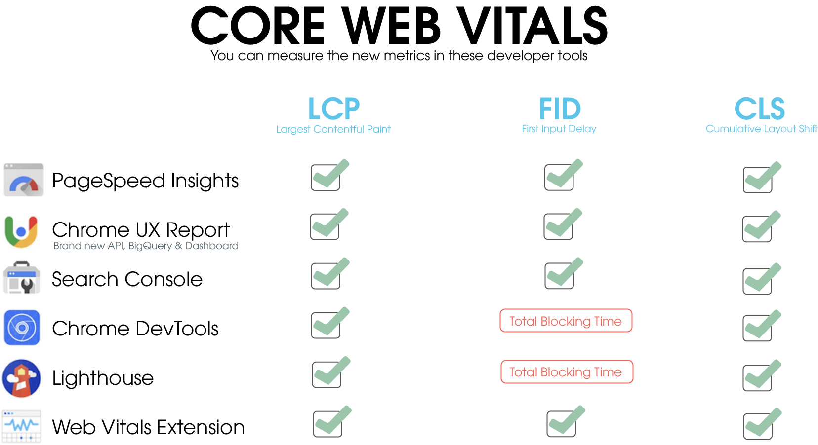 In the picture you can see these developer tools from Google: - PageSpeed Insights - Chrome UX Report - Search Console - Chrome DevTools - Lighthouse - Web Vitals Extension  In all tools the new Core Web Vitals metrics are available, but FID cannot be measured in Chrome DevTools nor. inLighthouse.