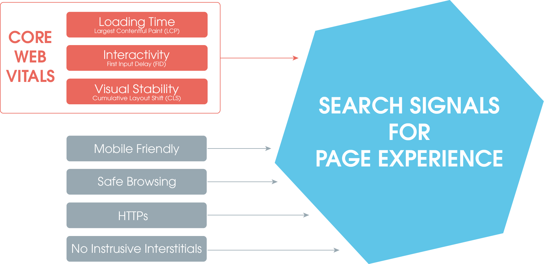 On the image you can see a blue honeycomb, which represents the sum of the search signals of the Page Experience ranking factor. Various aspects are included in this factor: Mobile Friendly, Safe Browsing, HTTPs and no instrusive interstitials are already existing metrics. New are the Core Web Vitals (marked red here), which consist of LCP, FID and CLS and replace PageSpeed.