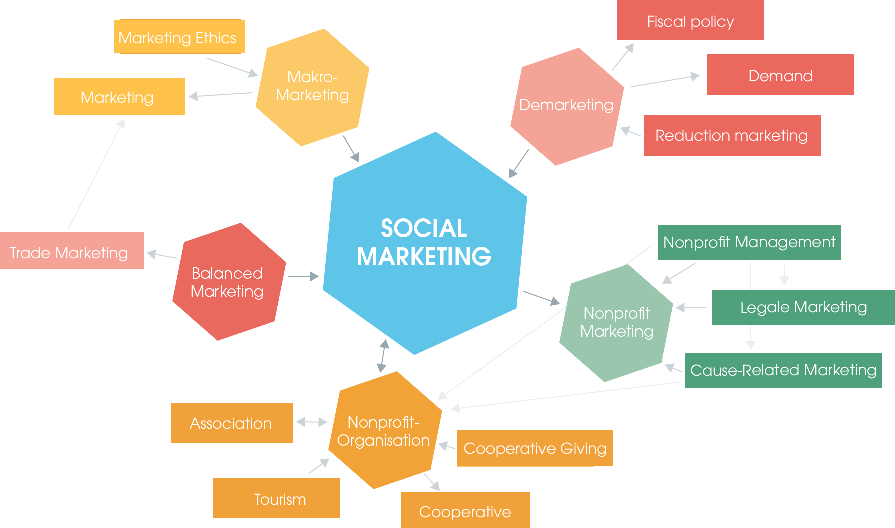 The cornerstones of social marketing and how they are linked to each other