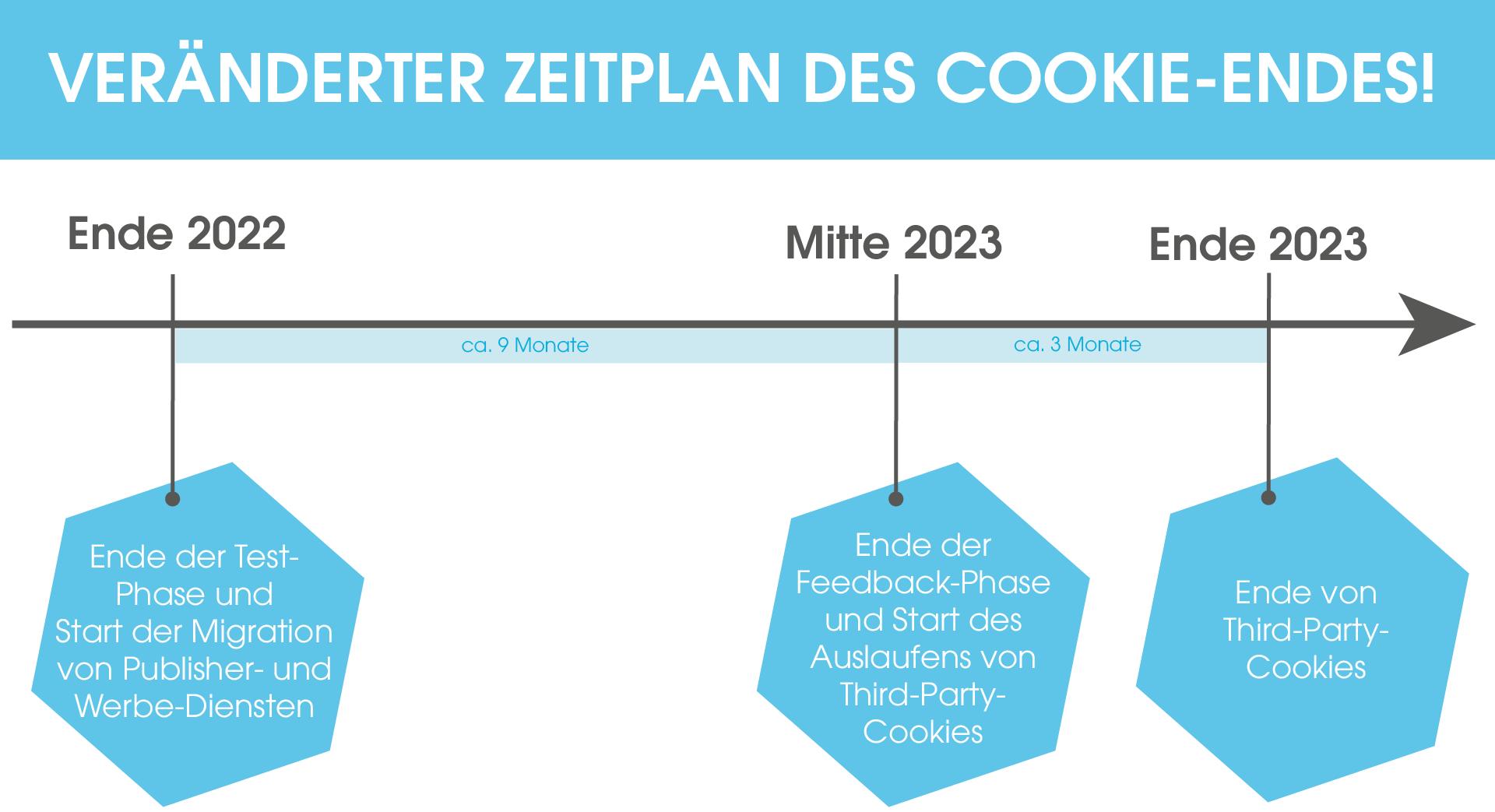 Das Bild zeigt den neuen Zeitplan bis zum Ende des Cookieless-Trackings. Hierbei sind drei Phasen zu sehen: 1. Phase bis Ende 2022, zu der das Ende der Test-Phase und der Start der Migration von Publisher- und Werbe-Diensten zählt. 2. Phase bis Mitte 2023. Hier ist das Ende der Feedback-Phase und der Start des Auslaufens der Third-Party-Cookies 3. Phase bis Ende 2023, zu der die Third-Party-Cookies komplett als Tracking-Möglichkeit beendet werden.