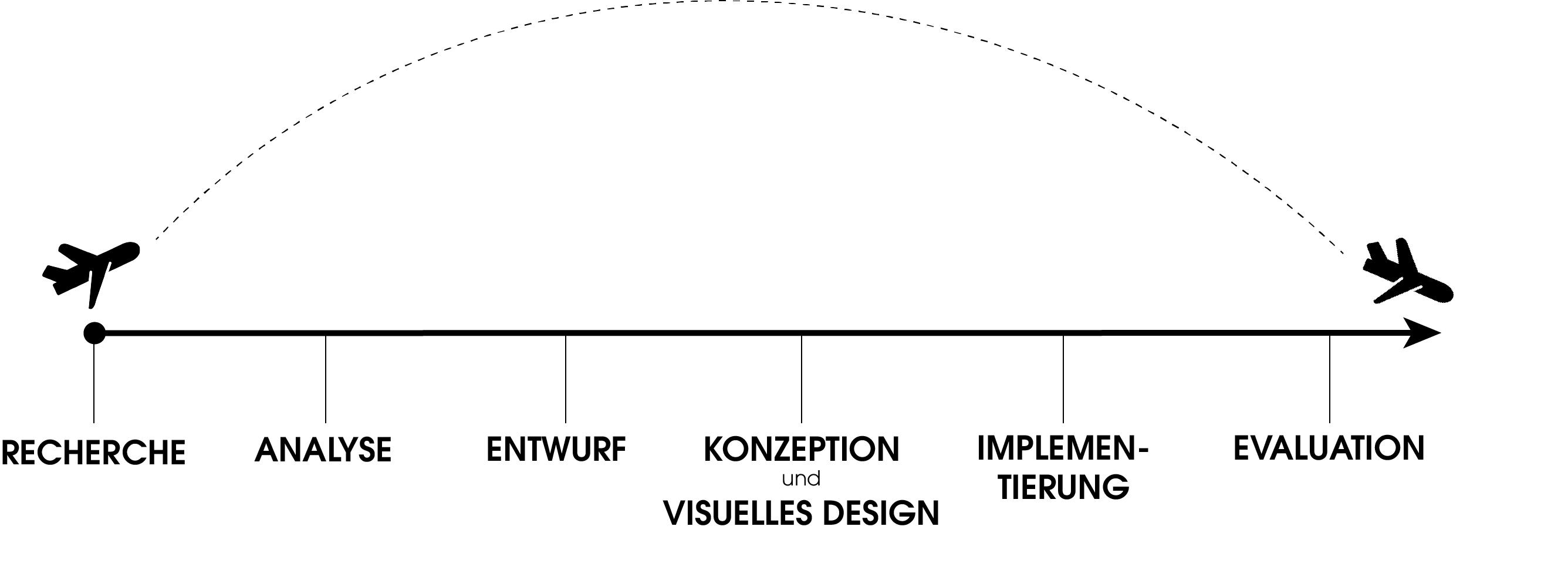 Darstellung der Designphasen des UX Prozesses in Form eines Zeitstrahls. Zu Beginn des Zeitstrahls steht die Recherche. Darauf folgen die Arbeitsschritte der Analyse, der Entwurf, die Konzeption und das virtuelles Design und die Implementierung. Der Prozess wird abgeschlossen mit der Evaluation.