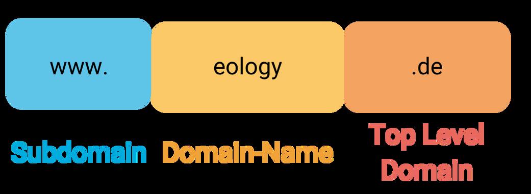Das Bild zeigt den Aufbau eines Links. Zu sehen ist die Subdomain (blau gekennzeichnet, zu Beginn), der Domain-Name (gelb gekennzeichnet, Mitte) und die Top Level Domain (orange gekennzeichnet, am Ende)