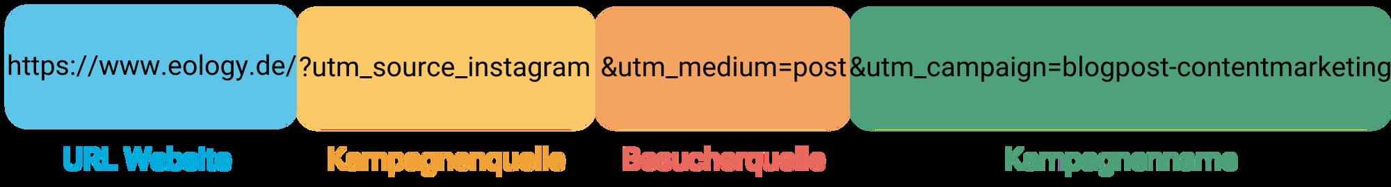 Die Grafik zeigt den Aufbau eines Links mit UTM Parameter. Zu Beginn des Links steht die Website URL. In diesem Fall: https://www.eology.de/. Darauf folgt die Kampagnenquelle mit ?utm_source_instagram. Anschließend wird die Besucherquelle genannt mit &utm_medium=post. Zum Schluss kommt der Kampagnenname. In diesem Fall &utm_campaign=blogpost-contentmarketing