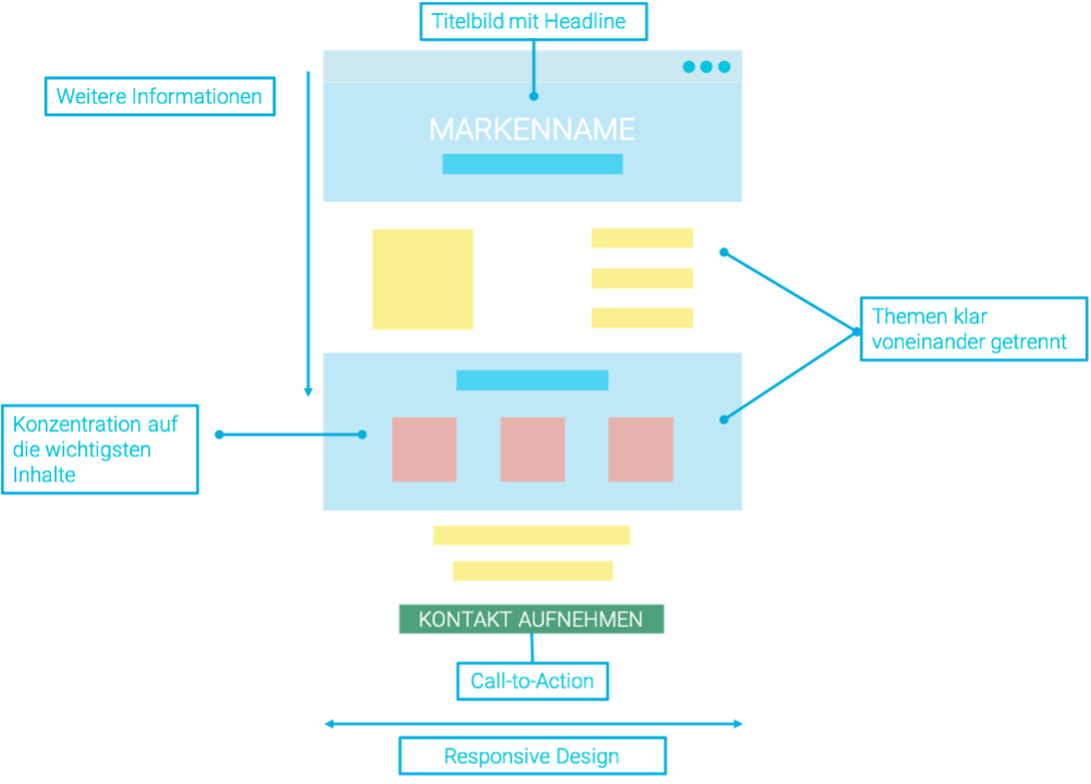 Das Bild zeigt eine schematische Darstellung eines OnePagers. Dazu gehört das Titelbild, die thematischen Bereiche, welche visuell voneinander abgetrennt werden können, und der Abschluss inklusive Call to Action. Der OnePager wird dabei bestenfalls im Responsive Design angezeigt.