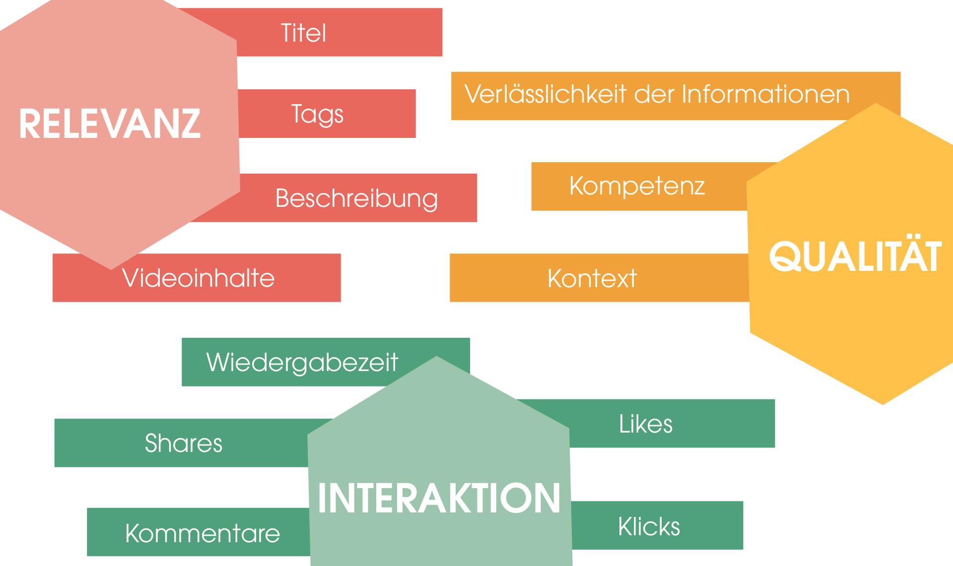 Dargestellt sind die drei großen Faktoren, die den YouTube Algorithmus beeinflussen: 1. Relevanz (rot dargestellt) 2. Interaktion (grün dargestellt)  3. Qualität (orange dargestellt)  Für jeden der einzelnen Faktoren werden verschiedene Unterfaktoren aufgeführt, die Einfluss nehmen.