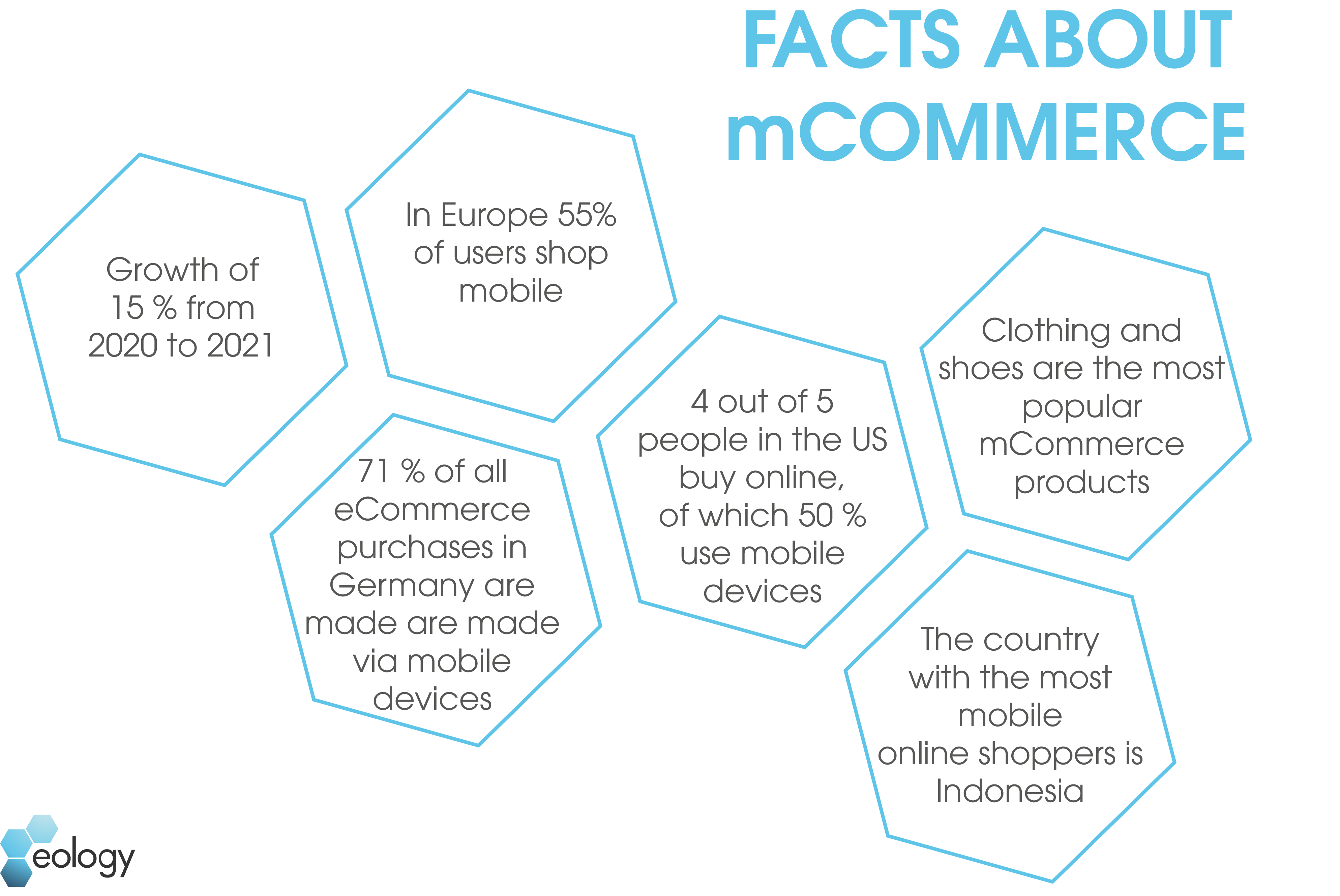 The image shows a graphic depicting six facts surrounding m-commerce, or mobile eCommerce. These facts are: 1. 15% growth from 2020 to 2021. 2. 55% of users in Europe make mobile purchases. 3. 71% of all eCommerce purchases in Germany are made via a mobile device 4. four out of five people in the U.S. shop online, 50% of whom shop mobile 5. clothing and shoes are the most popular m-commerce products 6. the country with the most mobile online shoppers is Indonesia