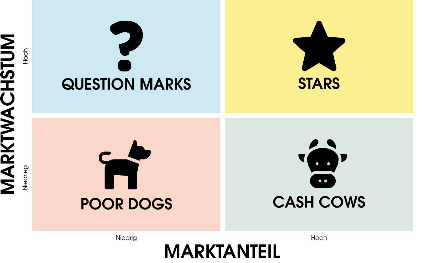Die Grafik zeigt die Boston Consulting Matrix. Der Marktanteil wird von links nach rechts, von niedrig zu hoch dargestellt. Das Marktwachstum wird von unten nach oben, von niedrig zu hoch gezeigt. Mit einem Fragezeichen-Icon werden diese oben links mit niedrigem Marktanteil und hohem Marktwachstum abgebildet. Rechts daneben sind die Stars zu finden mit hohem Marktanteil und hohem Wachstum. Darunter sind die Cash Cows mit einem Icon eines Kuhkopfes zu sehen. Mit niedrigem Marktanteil und Marktwachstum werden links unten im Eck die Armen Hunde dargestellt.