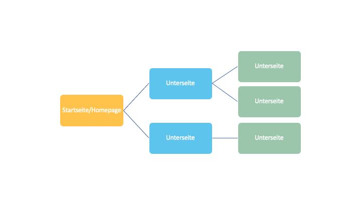 Dieses Bild stellt ein Baumdiagramm dar und zeigt Dir den Aufbau einer Webseite. Gestartet wird dabei mit der Startseite bzw. Homepage (orange) und geht über zu Unterseiten (blau und grün dargestellt).