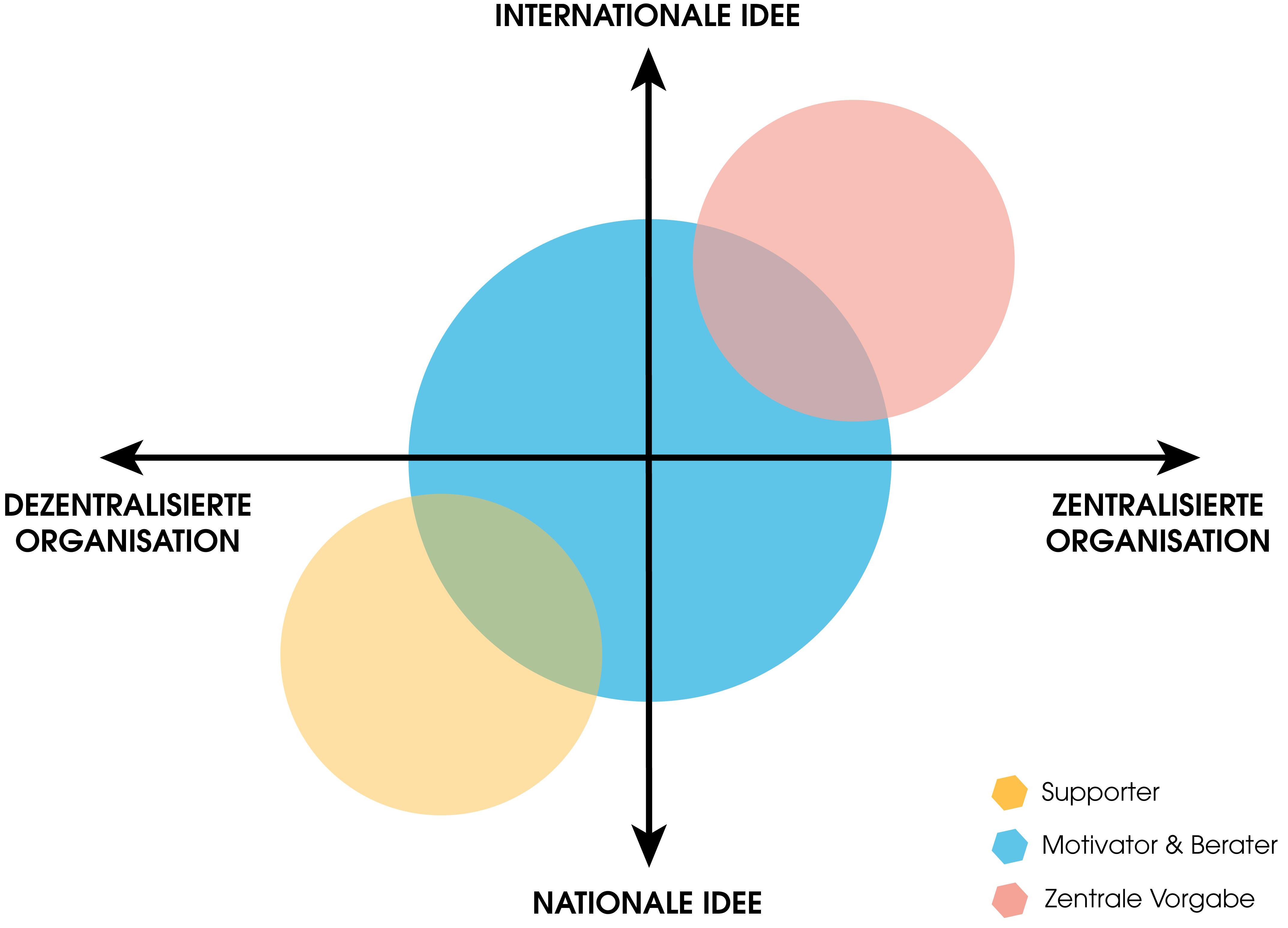 Die Grafik zeigt die unterschiedlichen Internationalisierungsstrategien. Dabei werden unterschiedliche Richtungen beachtet. Auf der x-Achse sind die Ausrichtungen der Strategie vermerkt: Zentrale Organisation (rechts) vs. dezentrale Organisation (links). Auf der y-Achse siehst Du die Ausrichtung der Idee: Nationale Idee (unten) vs. internationale Idee (oben). Die Kombination der verschiedenen Ausrichtungsmöglichkeiten resultiert in drei unterschiedlichen Haltungen, die eine Person oder ein Unternehmen annehmen kann:  1. Supporter 2. Motivator und Berater 3. Arbeiten mit zentralen Vorgaben
