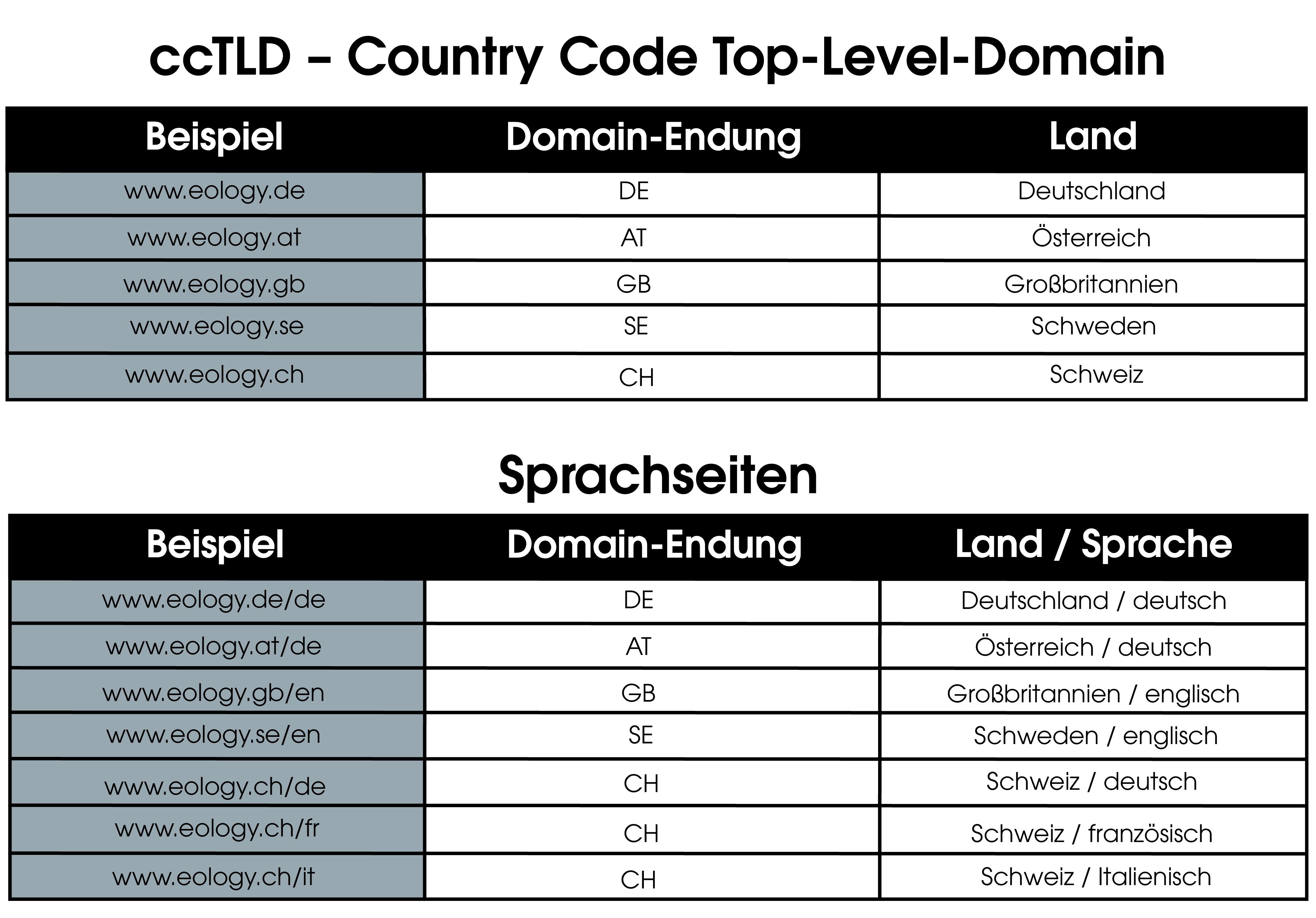 Das Bild zeigt tabellarisch dargestellt, wie Country Code Top-Level-Domains für die Länder Deutschland, Österreich, Großbritannien, Schweden und Schweiz aussehen. Außerdem werden mögliche Formen von Sprachseiten für die oben genannten Länder dargestellt.