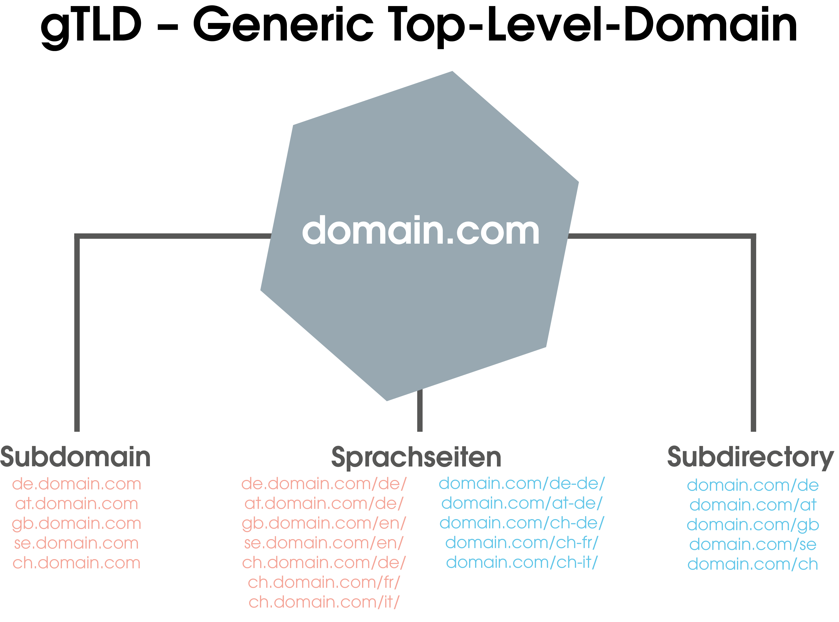 Der Überblick: zeigt die Optionen, die Du bei der Verwendung von Generic Top-Level-Domains hast: 1. Kombination aus gTLD mit Subdomain und optionalen Sprachseiten 2. Kombination aus gTLD mit Subdirectory und optionalen Sprachseiten