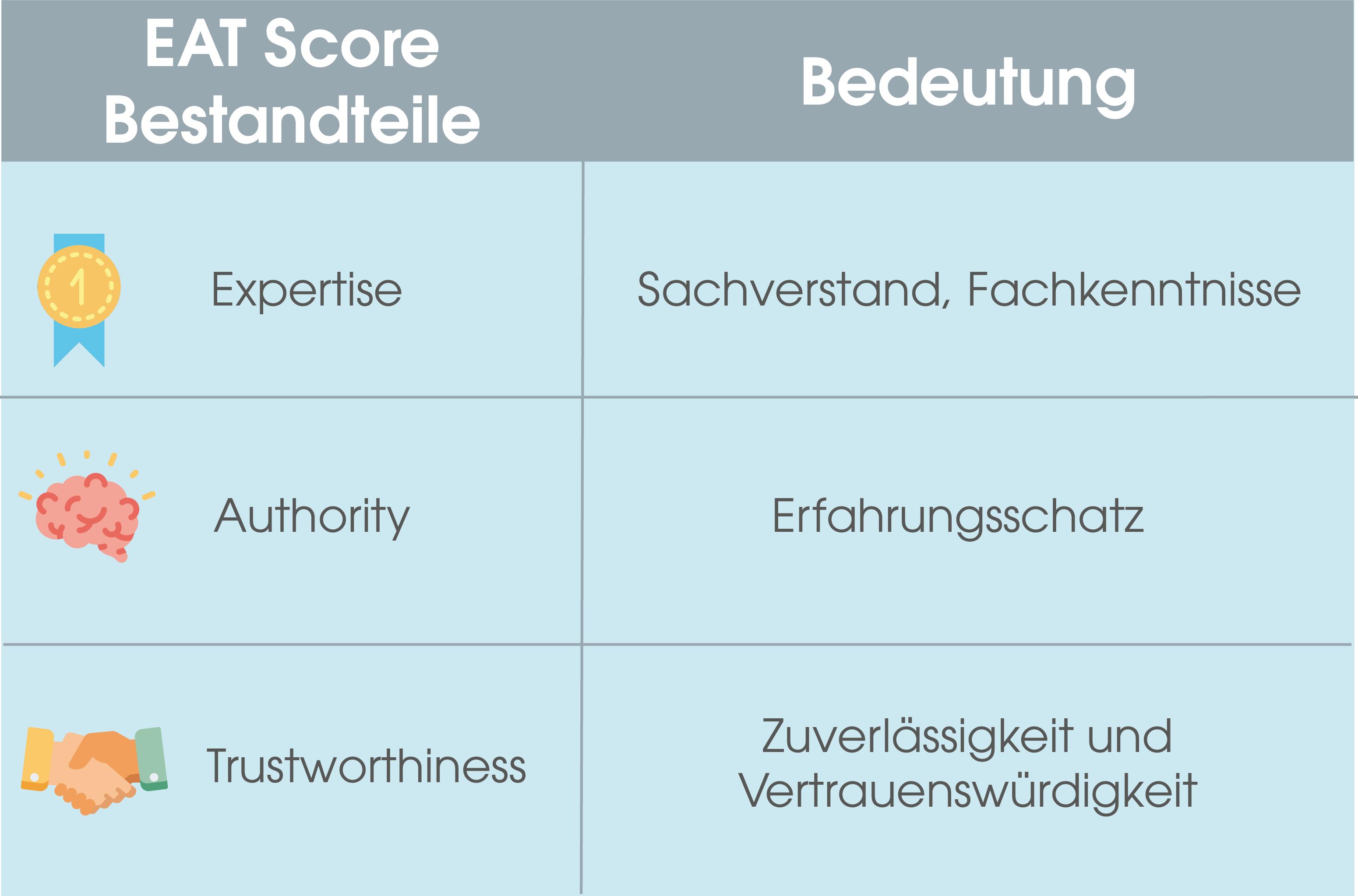 Das Bild zeigt tabellarisch die Bestandteile des EAT-Scores und deren Bedeutung.